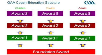 Award 2 Coach Education Programme