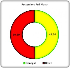 Figure 2: Full Match Possession