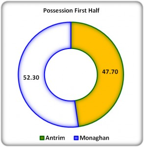 Figure 3: 1st Half Possession