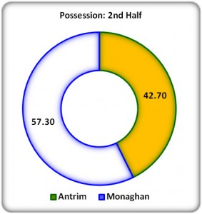 Figure 3: 2nd Half Possession