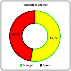 Figure 4: 2nd Half Possession