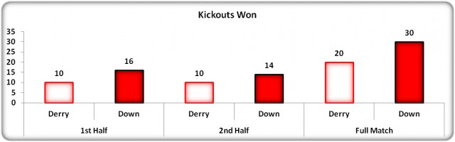 Figure 6: Kick Out Possession