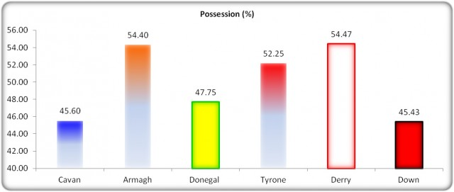 Figure 5: USFC 2013 Possession (%)