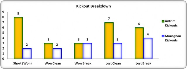 Figure 7: Kick Out Breakdown