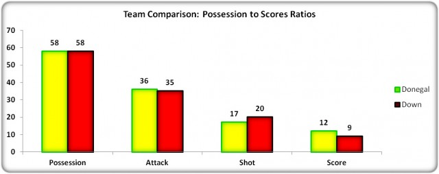 Figure 7: Possession to Scores Ratios