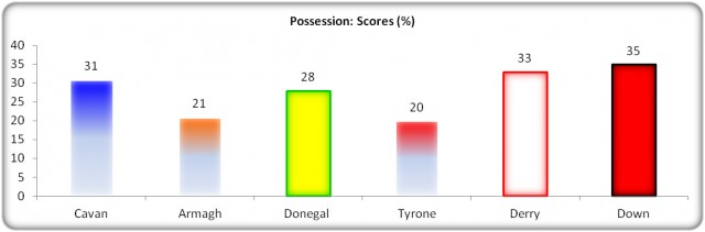 Figure 9: Possession: Scores (% Success)
