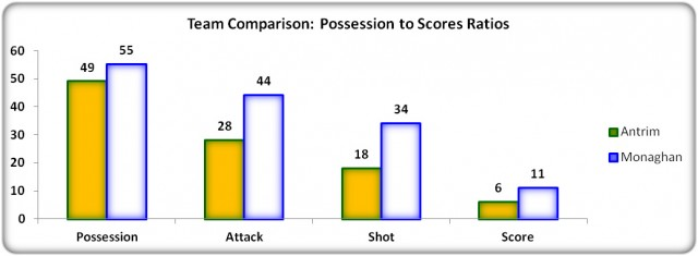Figure 8: Possession to Scores Ratios