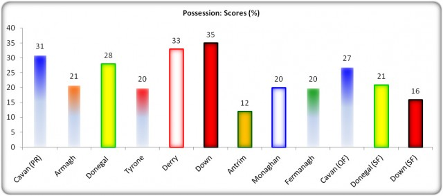 Figure 8: Possession: Scores (% Success)