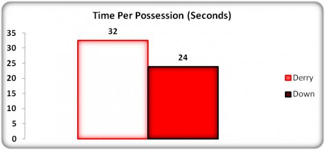 Figure 10: Average Possession Time