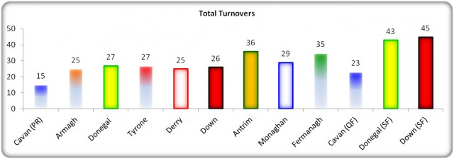 Figure 9: Turnover Comparison 2013