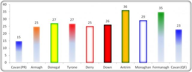 Figure 10: USFC 2013 Turnover Statistics