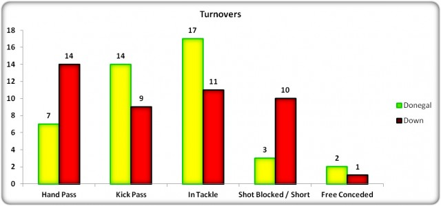 Figure 10: USFC 2013 Turnover Comparison