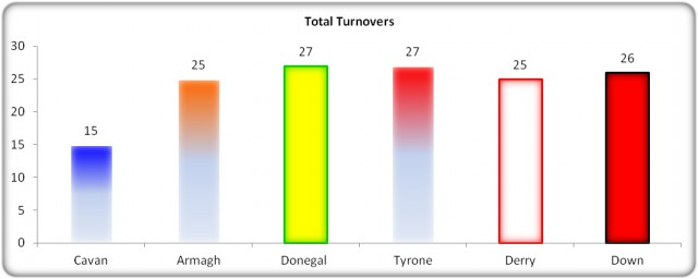 Figure 12: USFC 2013 Turnover Comparison