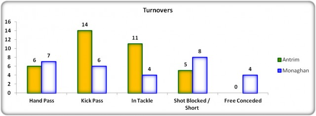 Figure 11: USFC 2013 Turnover Comparison