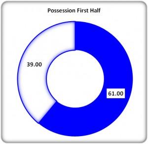 Figure 2: 1st Half Possession