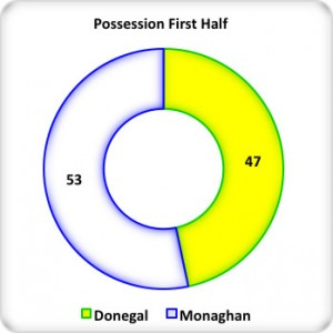 Figure 2: 1st Half Possession