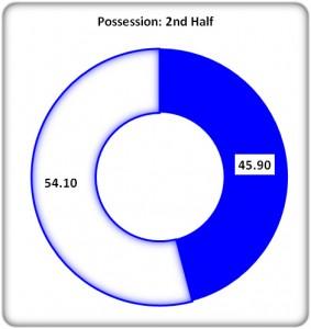 Figure 3: 2nd Half Possession