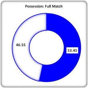 Figure 4: Full Match Possession