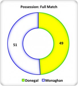 Figure 4: Full Match Possession