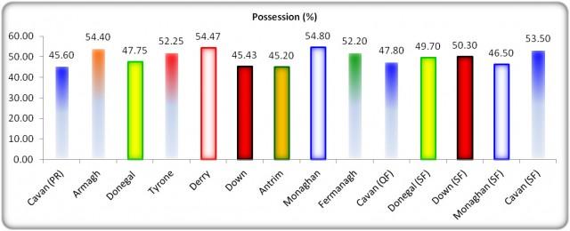 Figure 5: USFC 2013 Possession (%)