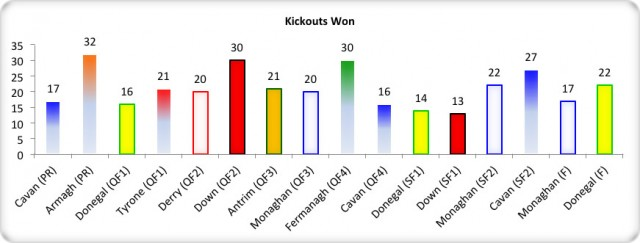 Figure 5: USFC 2013 Kick Out Breakdown