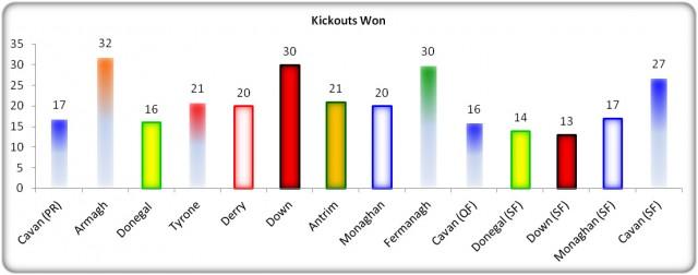 Figure 6: Kick Out Possession – USFC 2013