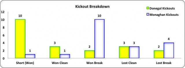 Figure 6: Kick Out Breakdown