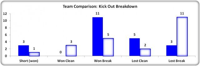 Figure 7: Kick Out Breakdown