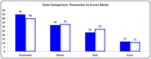 Figure 8: Possession to Scores Ratios