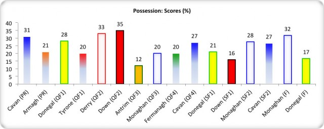 Figure 8: USFC 2013 Possession: Scores (% Success)