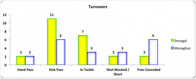 Figure 9: Monaghan v Donegal Turnover Comparison