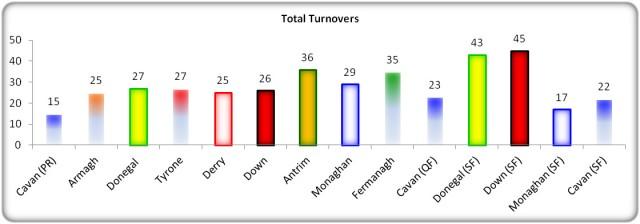 Figure 10: Turnover Comparison USFC 2013