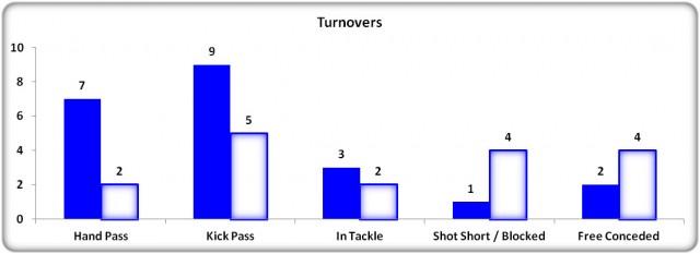 Figure 11: Monaghan v Cavan Turnover Comparison