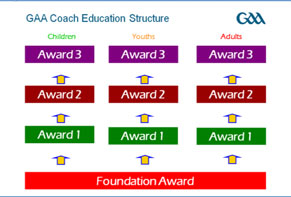 gaa-coach-education-structure