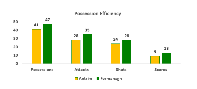 Antrim v Fermanagh Statistical Analysis