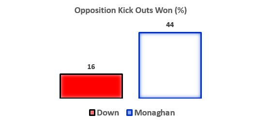 Opposition Kickouts