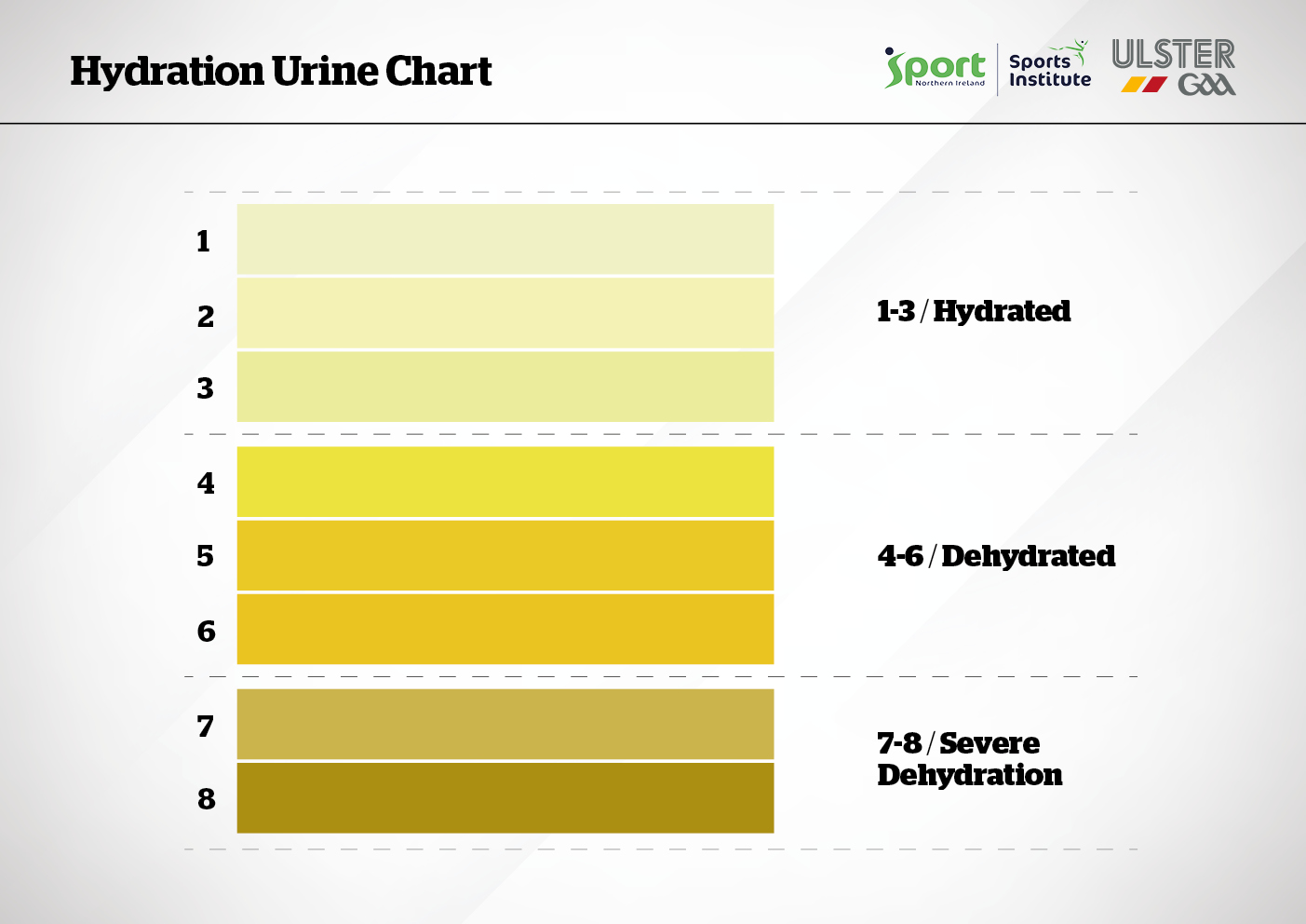 Hydration Urine Chart