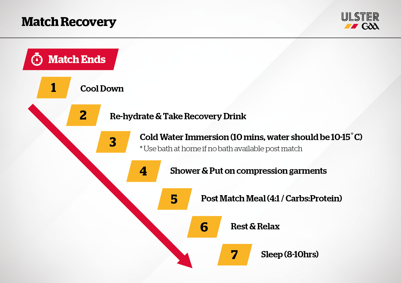 Match Recovery Protocol