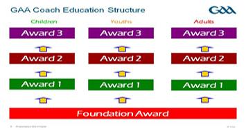 Coach Education Programmes