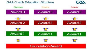 Award 2 Coach Education Programme