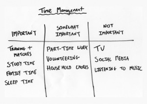 Time Management Example