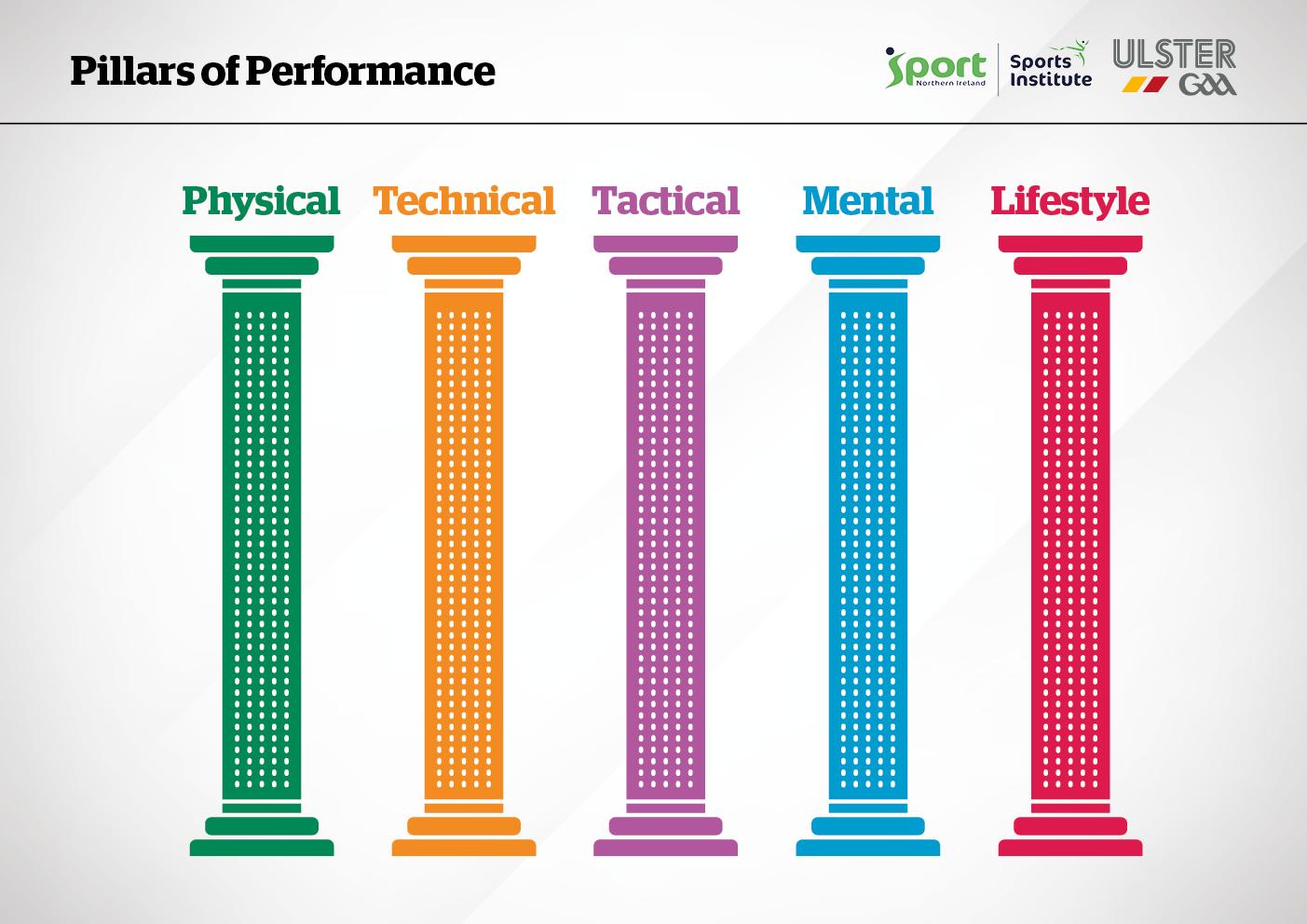 Ulster GAA - Pillars of Performance