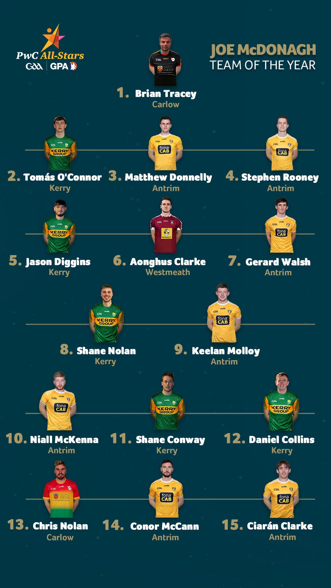 Seven Antrim stars selected on GAA/GPA 2020 Joe McDonagh Cup Team Of The Year